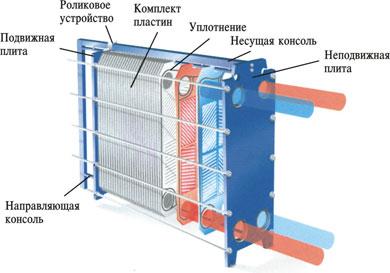 Пластинчатый теплообменник Tranter GX-042 N Невинномысск Пластины теплообменника Анвитэк A4S Королёв